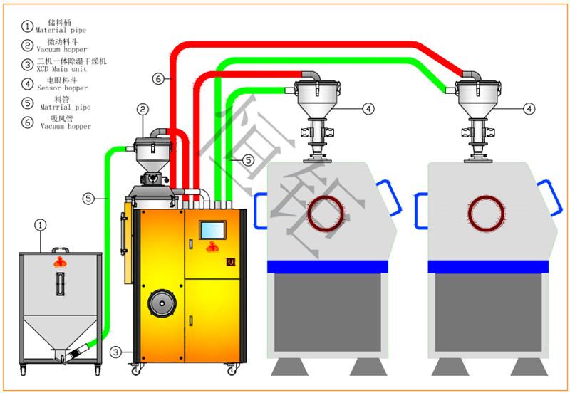 塑料除湿干燥机,除湿干燥机,塑料除湿干燥机的工作原理