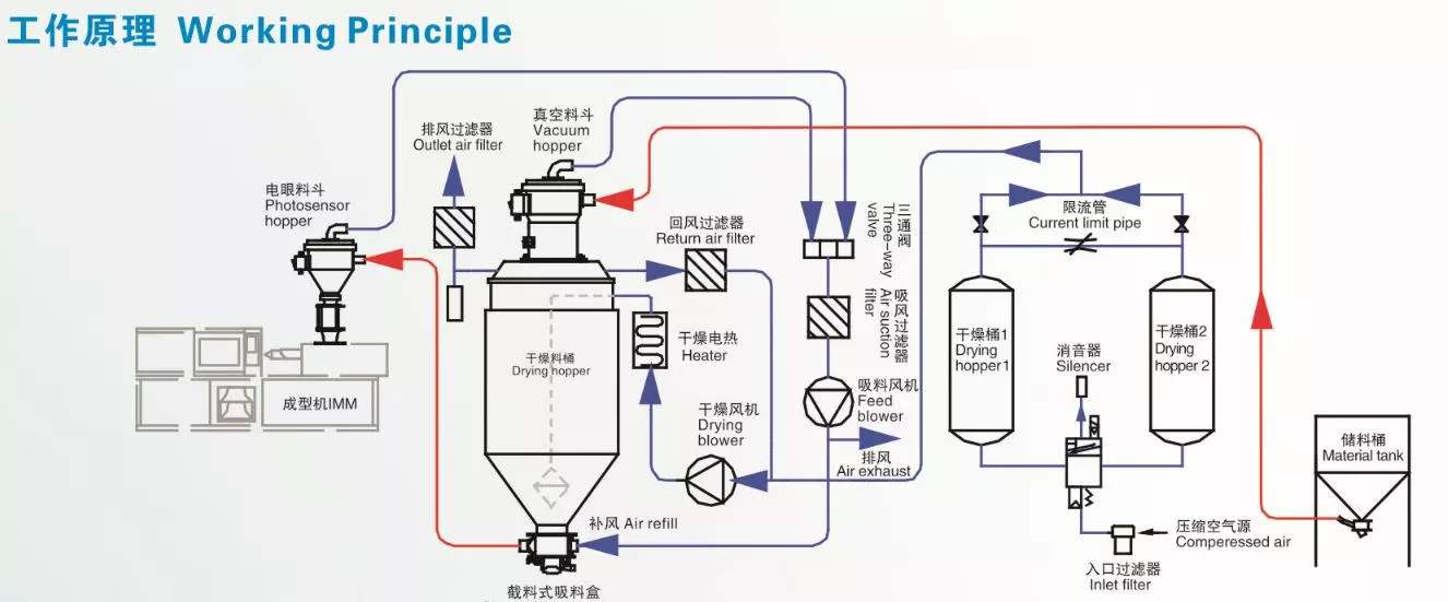 Principle of dehumidifying dryer,dehumidifying dryer